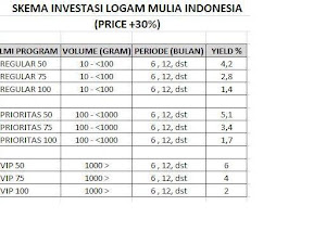 Cash Back Harga Up 30%