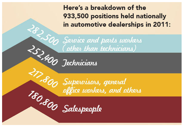 Auto Industry Career Outlook