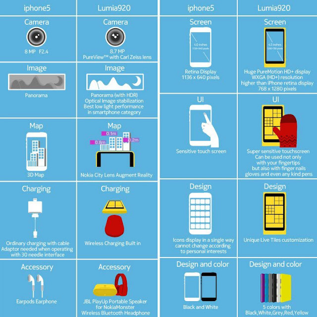 Compare between Nokia Lumia 920 & iPhone 5