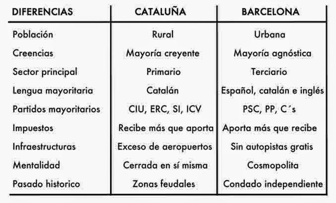 Cataluña vs Barcelona