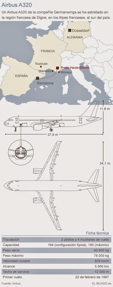 UN AIRBUS A320 PROCEDENTE DE BARCELONA SE ESTRELLA EN LOS ALPES FRANCESES