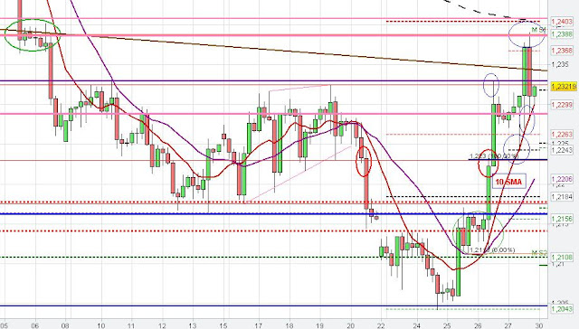 EURUSD chart analysis