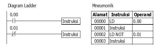 Instruksi Diagram Ladder Pemrograman Plc