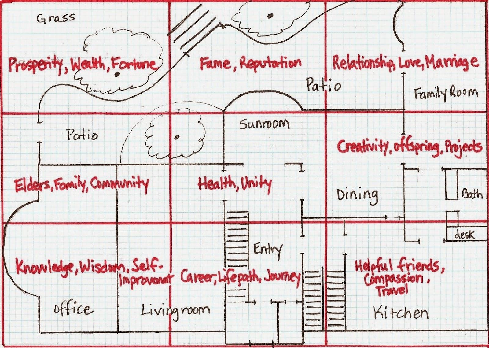 gambar denah rumah baik menurut fengshui