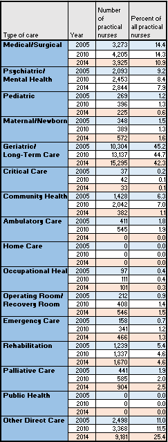Practical nurse care in Ontario and Canada