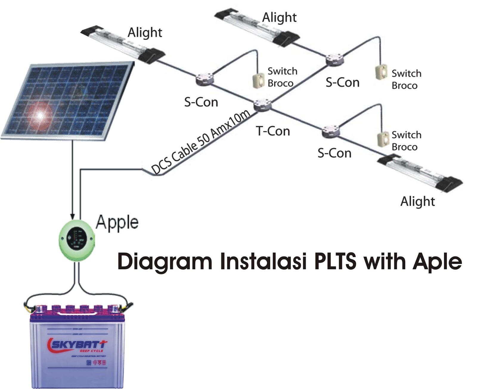 Sistem instalasi solar panel modul surya listrik tenaga surya sistem instalasi solar panel modul surya listrik tenaga surya ccuart Choice Image