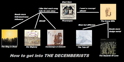 Flowchart: The Decemberists