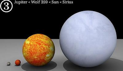 Planet, Matahari dan Bintang Dalam Galaksi Bima Sakti
