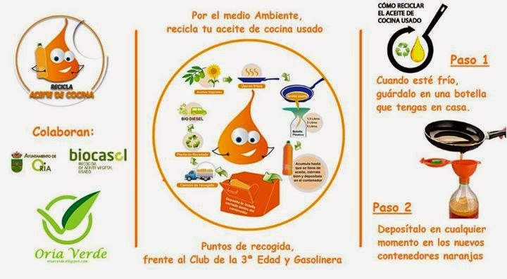 Sobreoria el blog de informaci n local for Reciclar aceite de cocina
