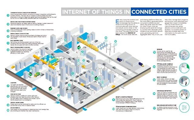 IoT di Smart City