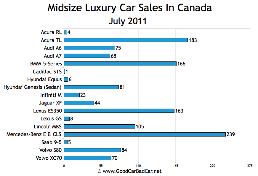 small entry luxury car sales and midsize luxury car sales in canada july 2011 gcbc. Black Bedroom Furniture Sets. Home Design Ideas