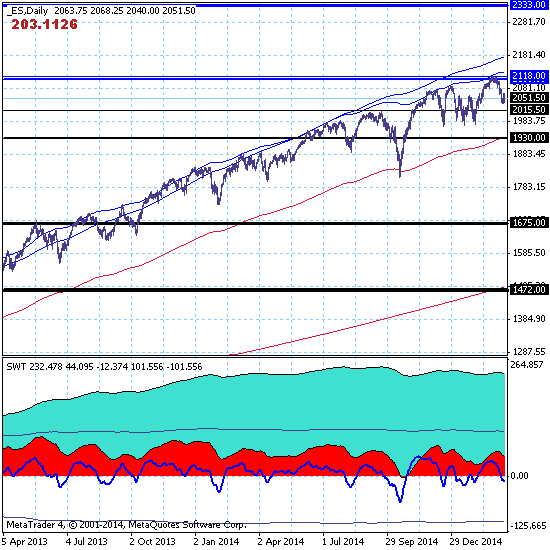 S&P500 - 14.03.15. Рынок вероятнее всего продолжит снижение с перспективной целью 1675.00.