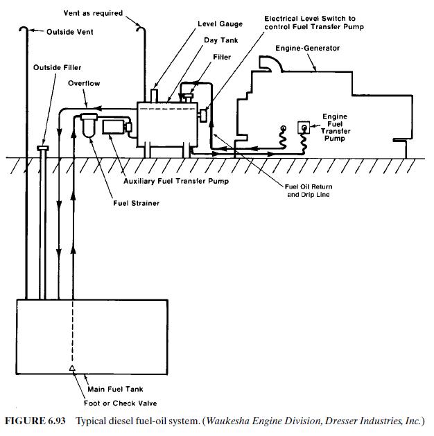 Diesel Engine Diagram Fuel Tank Condensation: DIESEL FUEL SYSTEM BASIC AND TUTORIALS