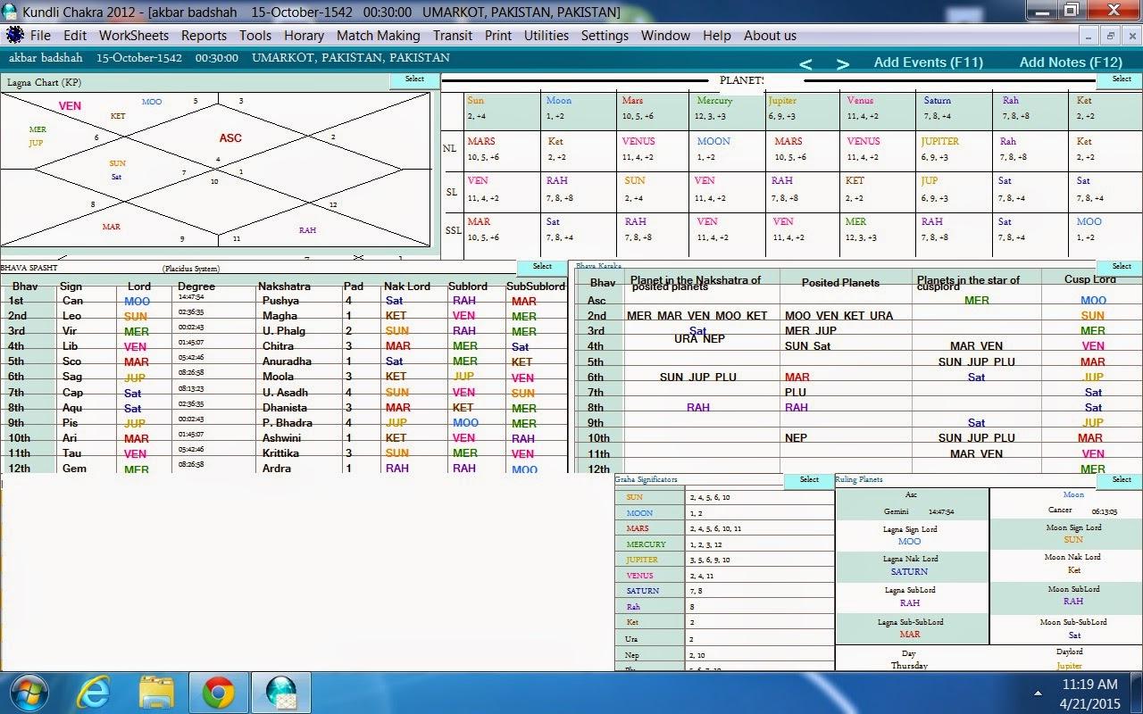 Astrology Analysis Of King Akbars Birth Chart