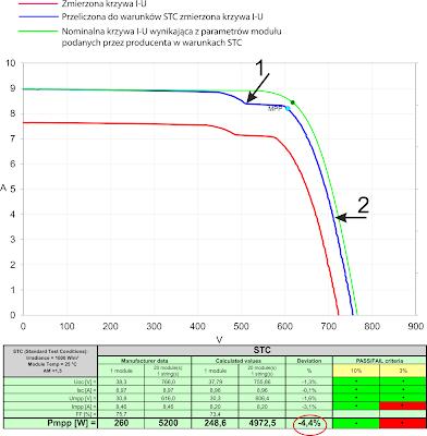 Wynik analizy krzywej prądowo napięciowej  w programie PV Analyse