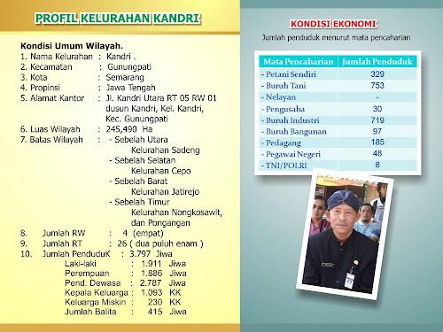 Profil Kelurahan Kandri Gunungpati Semarang