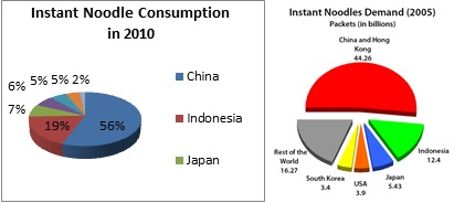 pest analysis of instant noodle s in malaysia Pest analysis of instant noodle s in malaysia 1 maggi 2 • maggie had merged with nestle family in 1947• maggi noodles was first launched in india in delhi in january 1983 by food.