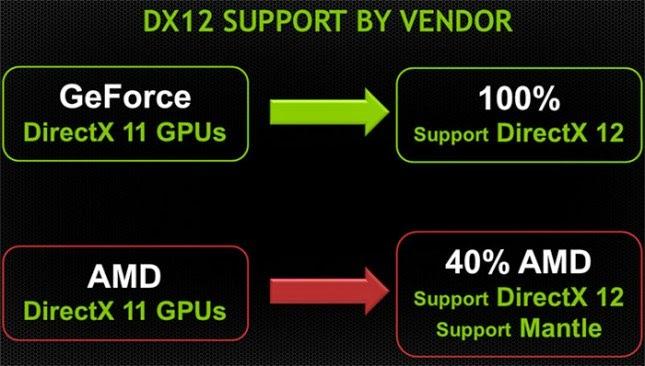 DirectX 12 Akan Segera Hadir Dari Microsoft