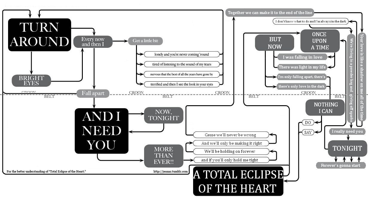 A memory less ephemeral total eclipse of the flowchart total eclipse of the flowchart nvjuhfo Image collections