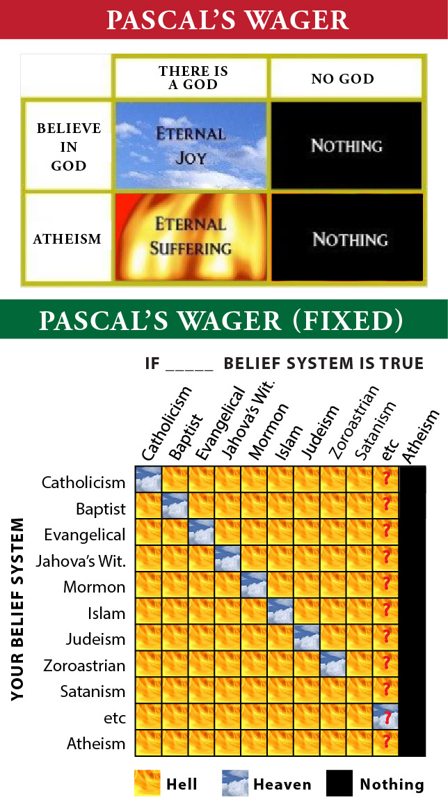 argument against pascal s wager The argument of the wager in pascal and others about us  betting against pascal's wager  the insufficiency of the many gods objection to pascal's wager.