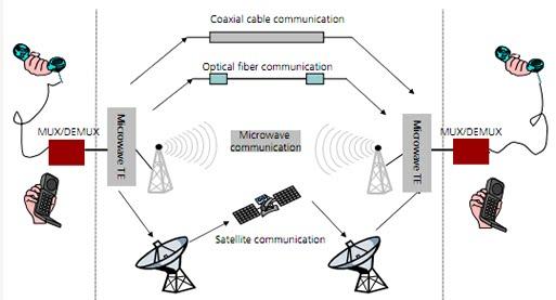 Digital Microwave Communication Telecommunication And
