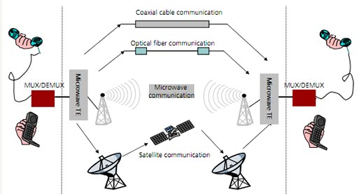 Digital Microwave Communications Todays Circuits