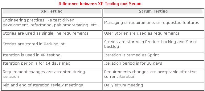 Blog archives racegett for Difference between agile and waterfall testing