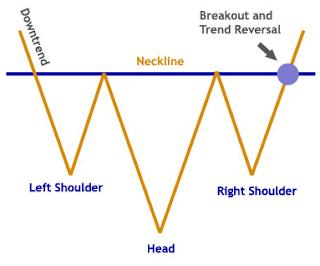 patrón gráfico hombro cabeza hombro invertido