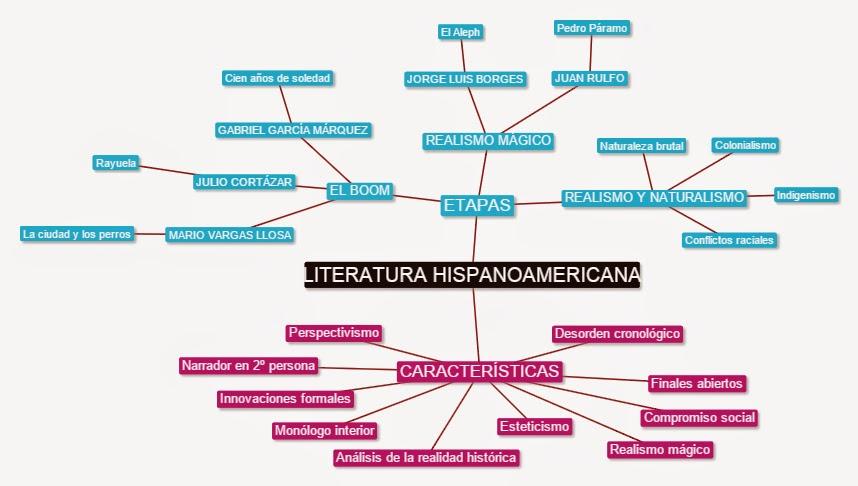 Excepcional El Corsario Literario: MAPA CONCEPTUAL DE LITERATURA HISPANOAMERICANA SG61