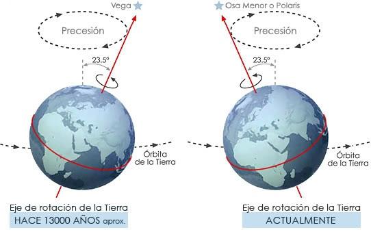 Movimientos de la Tierra - Astronomía Educativa: Tierra