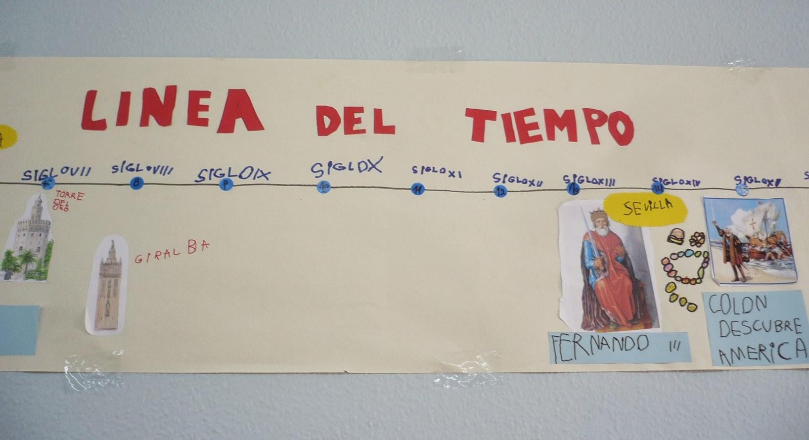 CEIP. MIGUEL HERNÁNDEZ (LA CIGÜEÑA): LÍNEA DEL TIEMPO: LA HISTORIA ...