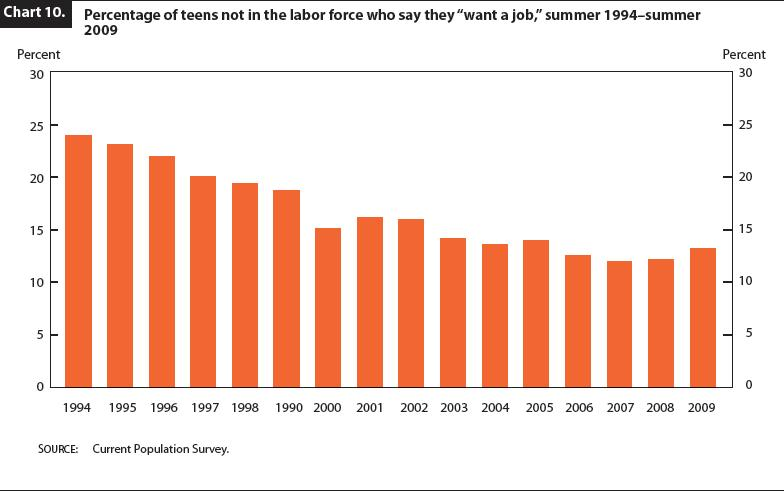 ... teens not in the labor force who say they