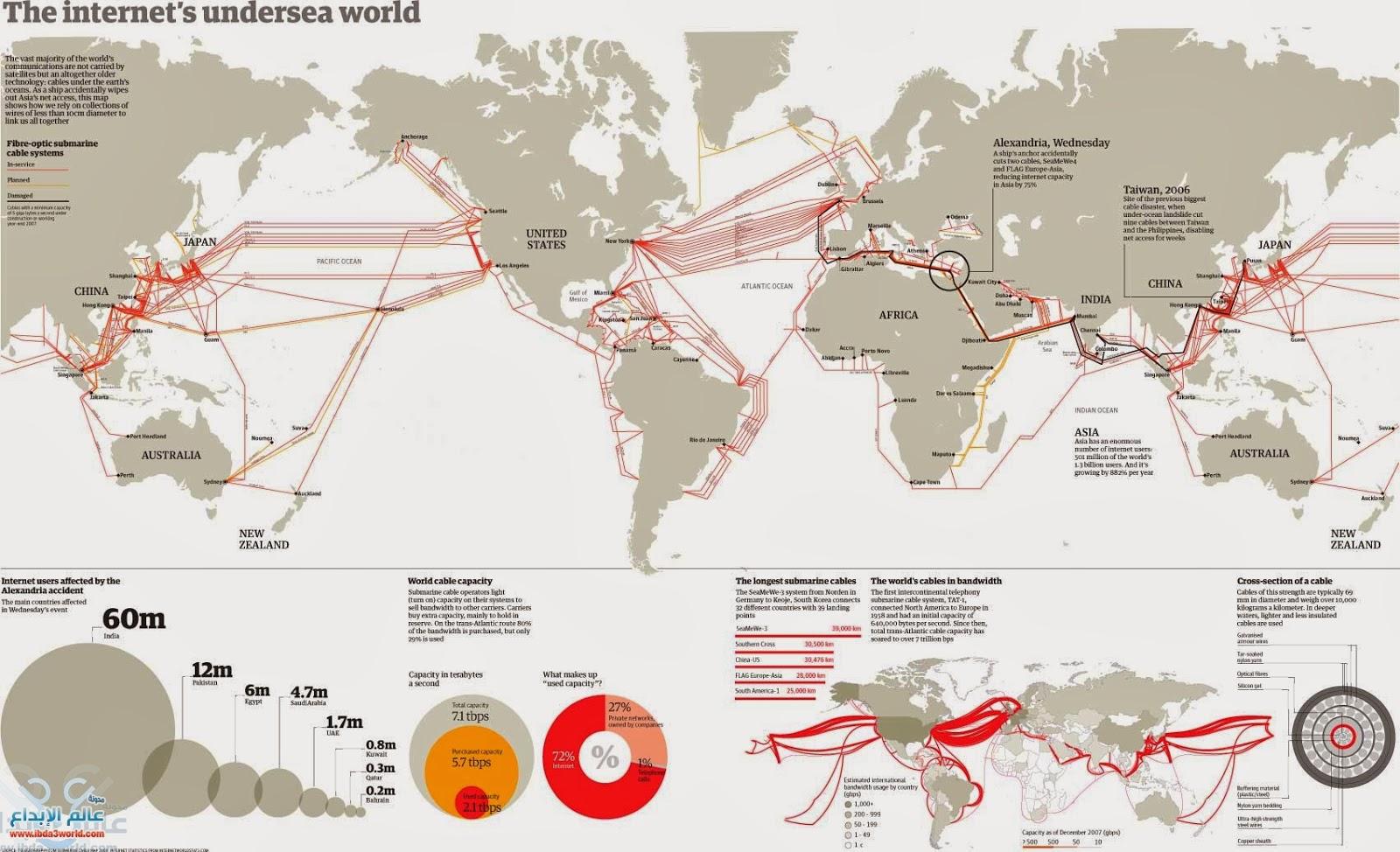 خريطة كابلات و وصلات و سلوك الانترنت في العالم الكابلات البحرية  internet cables map