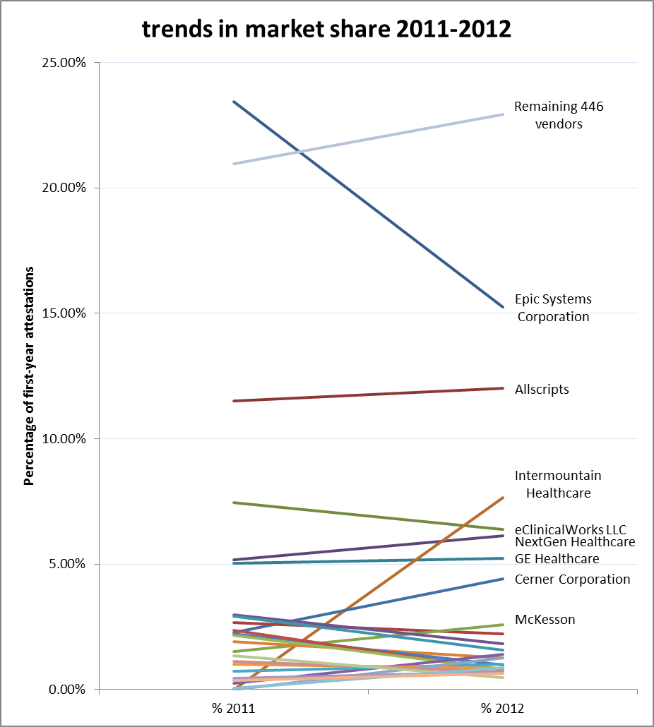 The khit blog meaningful use attestations thus far by vendor a lot of the 466 remaining vendors came on line with onc chpl certified ehrs and modules at decidely different times xflitez Images