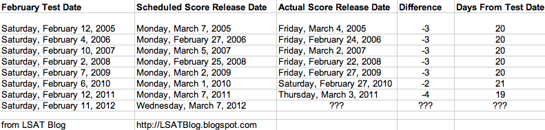 LSAT Blog February 2012 LSAT Score Release Dates