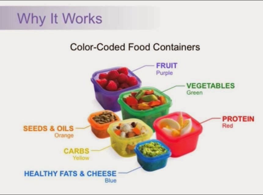21 day fix, 21 day fix meal planning, 21 day fix portion control, 21 day fix color coded containers