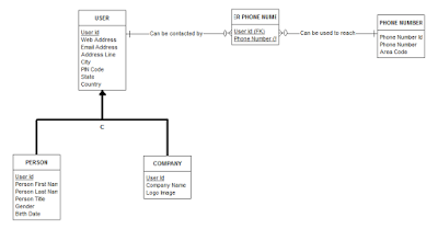USER MODEL WITH SUBTYPING