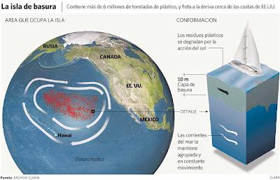 Isla Basura en el Giro Oceánico del Atlántico - curiosidades