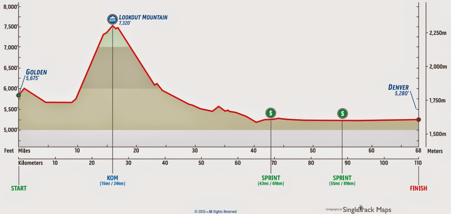 Profile map Stage 7 Golden USA Pro Challenge 2015