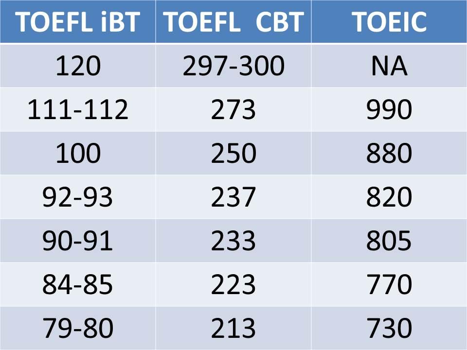 toefl cbt essay score Toefl スコア/スコアー 換算表 ibt cbt pbt (得点 点数 成績)(換算 変換 比較.