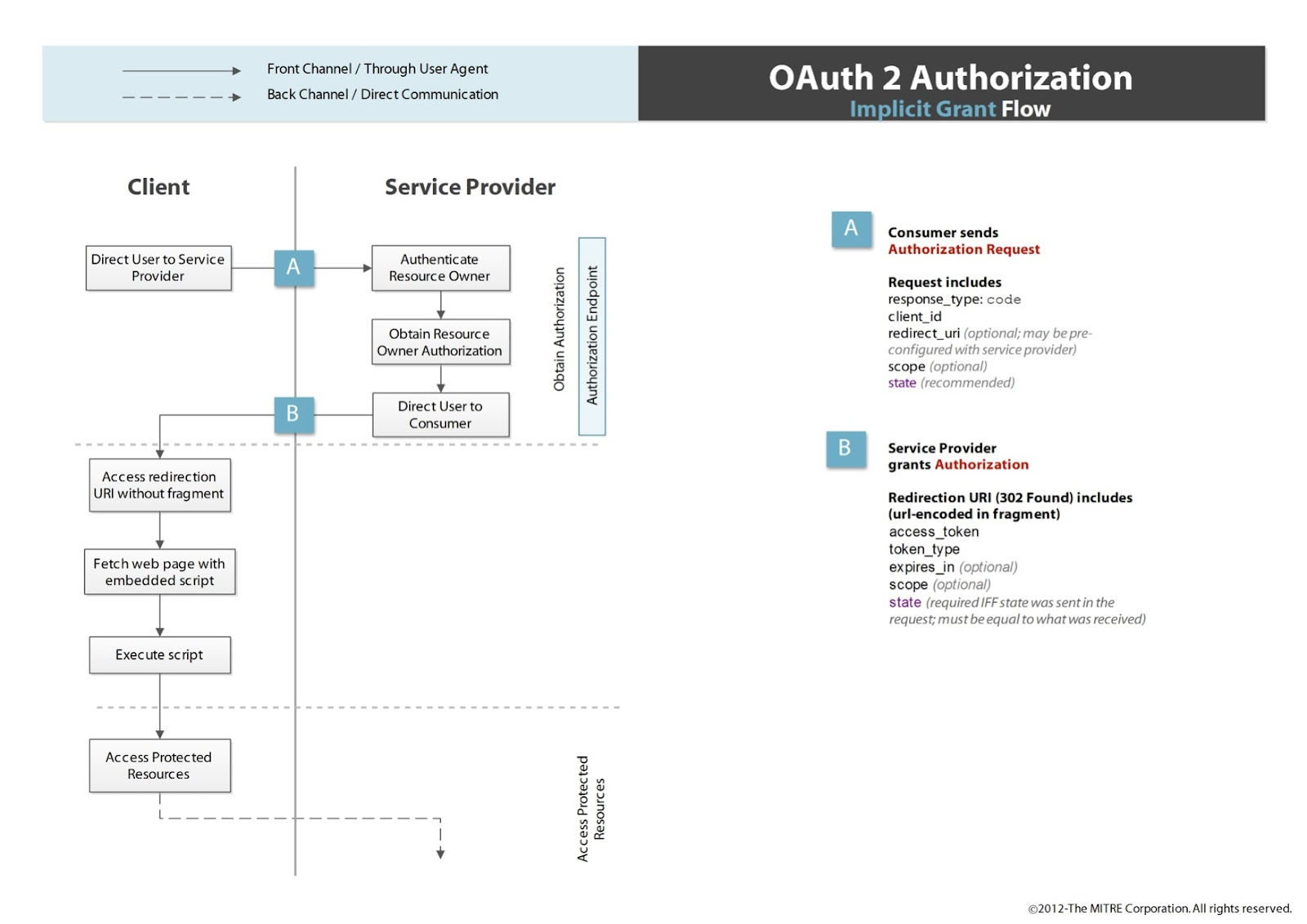 The Problem With Oauth For Authentication Thread Safe