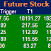 Most active future and option calls for 15 May 2015