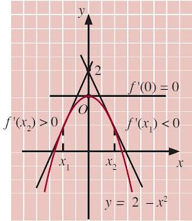 grafik y = f(x) = 2 – x2