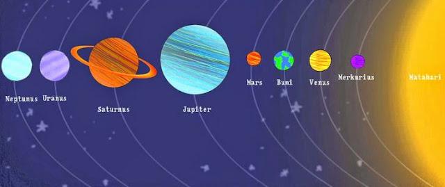 Planet-Planet Anggota Tata Surya Terlengkap