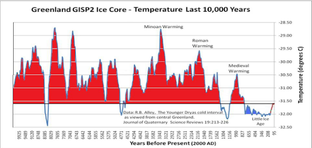 ‭Greenland Gisp2 Ice Core Temperature 10000 Years