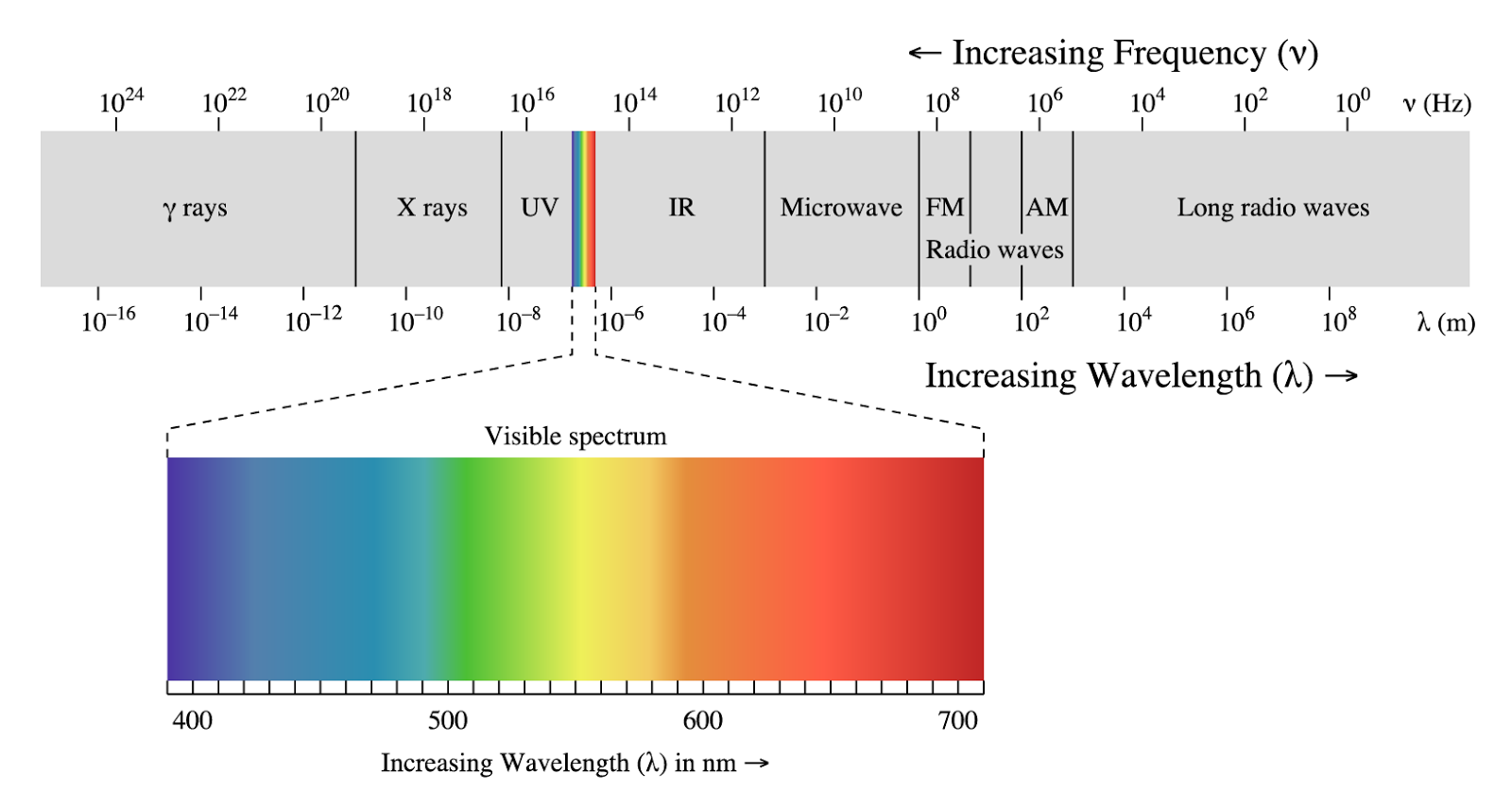 Problems Related To Wave Nature Of Light Chemistry