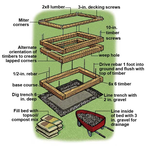 Pine tree home garden raised garden beds for Raised bed garden designs plans