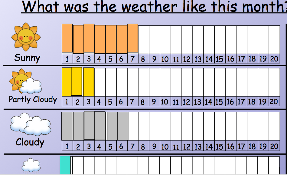 Weather Graph Kindergarten Index Of Pictures