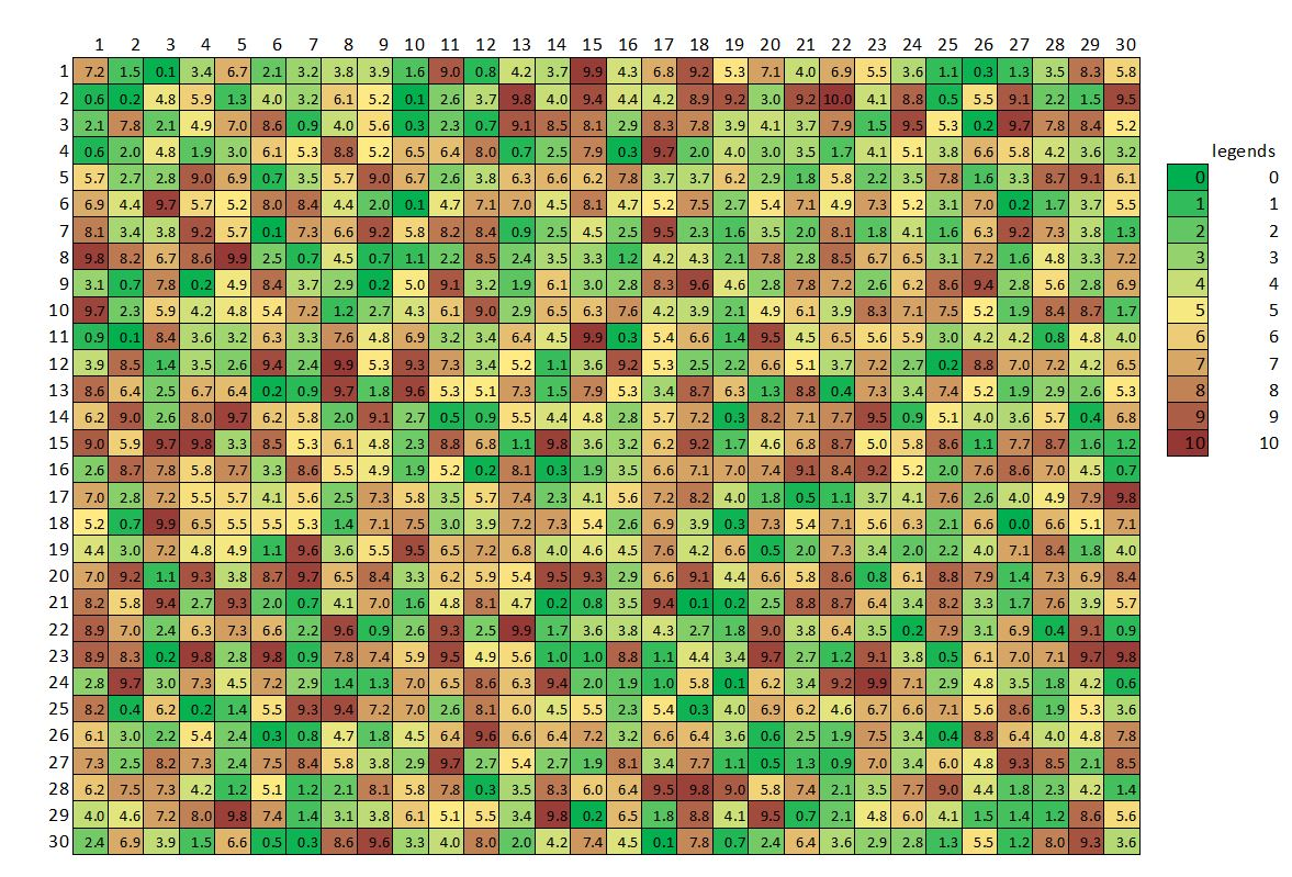 heat map plot using conditional formatting. advanced graphs using excel  heat map plot in excel using