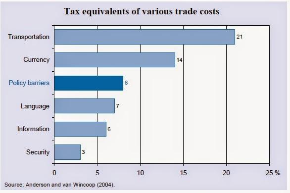 Impacto del transporte en el coste final de la mercancía